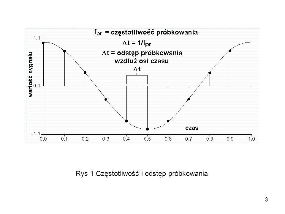 4 Za jednostkę częstotliwości próbkowania przyjęto liczbę próbek pobieranych w czasie jednej sekundy (s) [S/s].