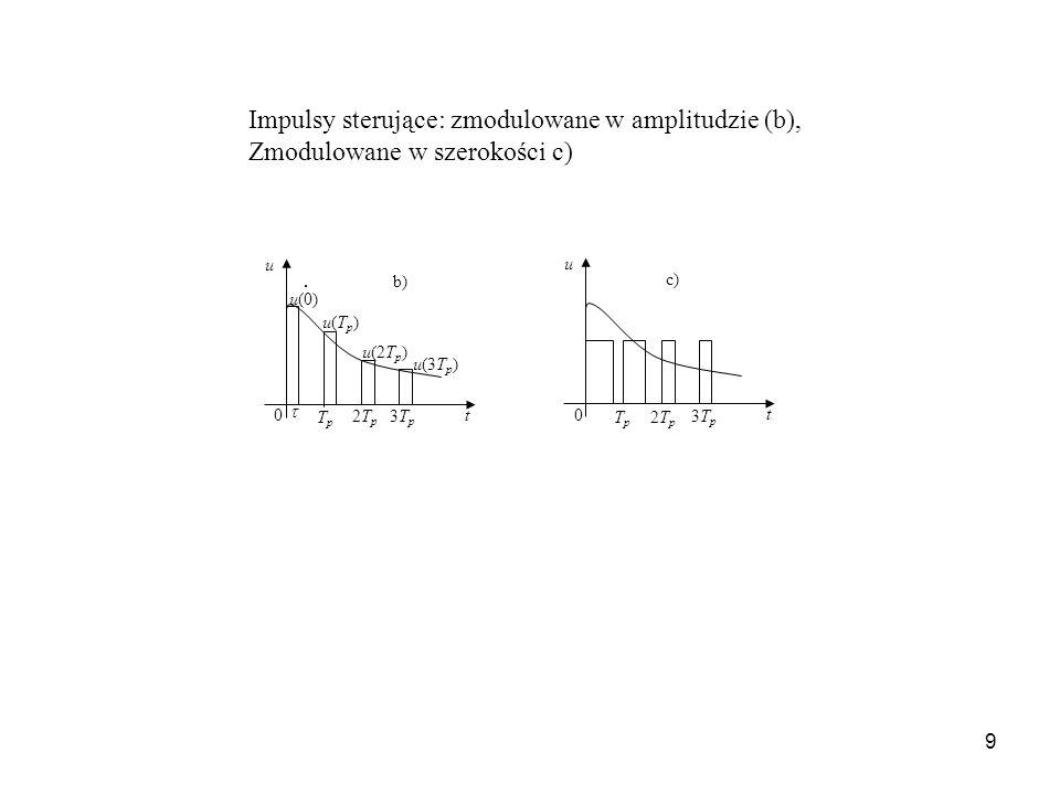 9 TpTp TpTp 0 2Tp2Tp 3Tp3Tp u u(0) u(Tp)u(Tp) u(2T p ) u(3T p ) u 2Tp2Tp 3Tp3Tp 0 t t b) c) Impulsy sterujące: zmodulowane w amplitudzie (b), Zmodulow