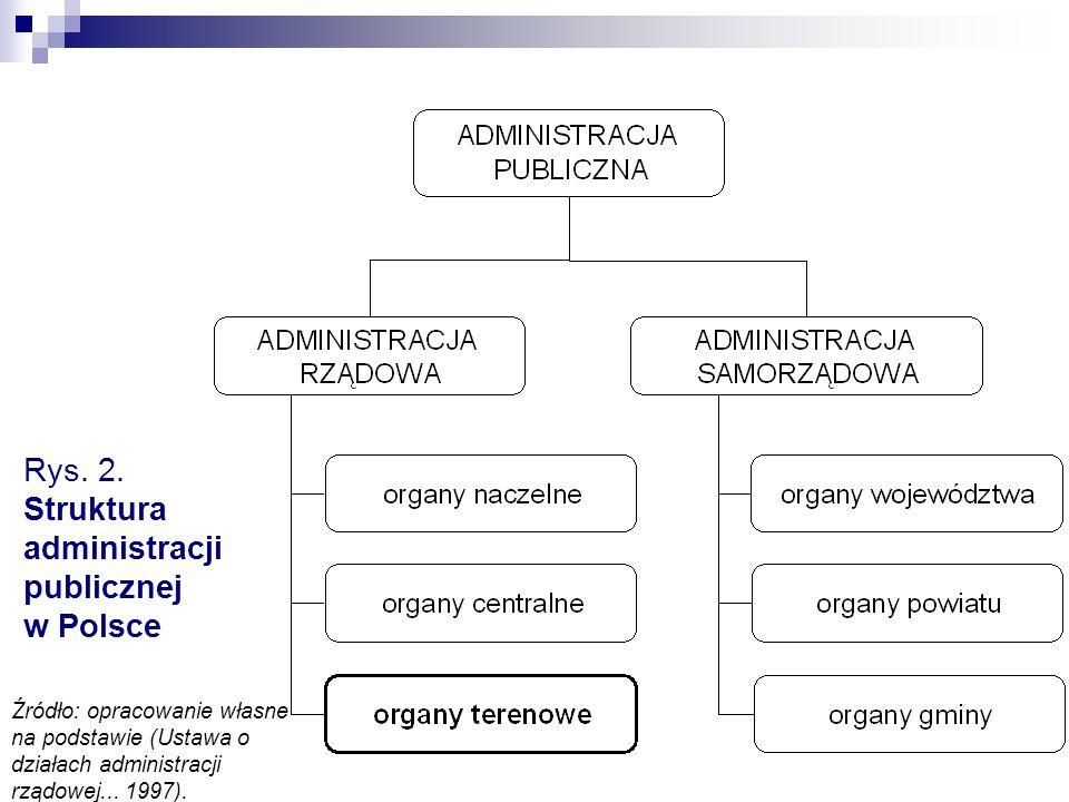 Rys. 2. Struktura administracji publicznej w Polsce Źródło: opracowanie własne na podstawie (Ustawa o działach administracji rządowej... 1997).