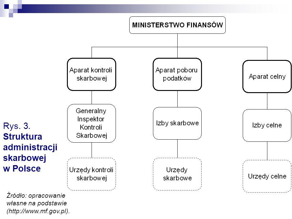 Rys. 3. Struktura administracji skarbowej w Polsce Źródło: opracowanie własne na podstawie (http://www.mf.gov.pl).