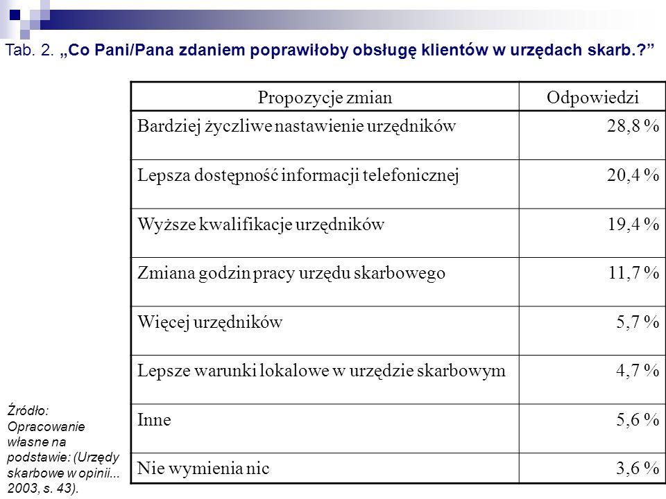 Propozycje zmianOdpowiedzi Bardziej życzliwe nastawienie urzędników28,8 % Lepsza dostępność informacji telefonicznej20,4 % Wyższe kwalifikacje urzędni