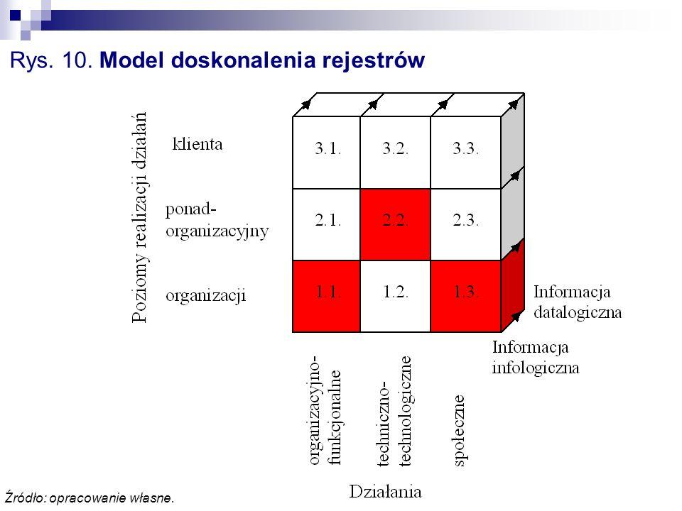 Rys. 10. Model doskonalenia rejestrów Źródło: opracowanie własne.