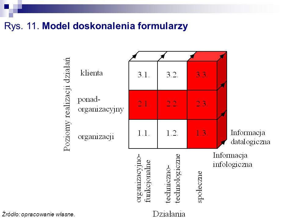 Rys. 11. Model doskonalenia formularzy Źródło: opracowanie własne.