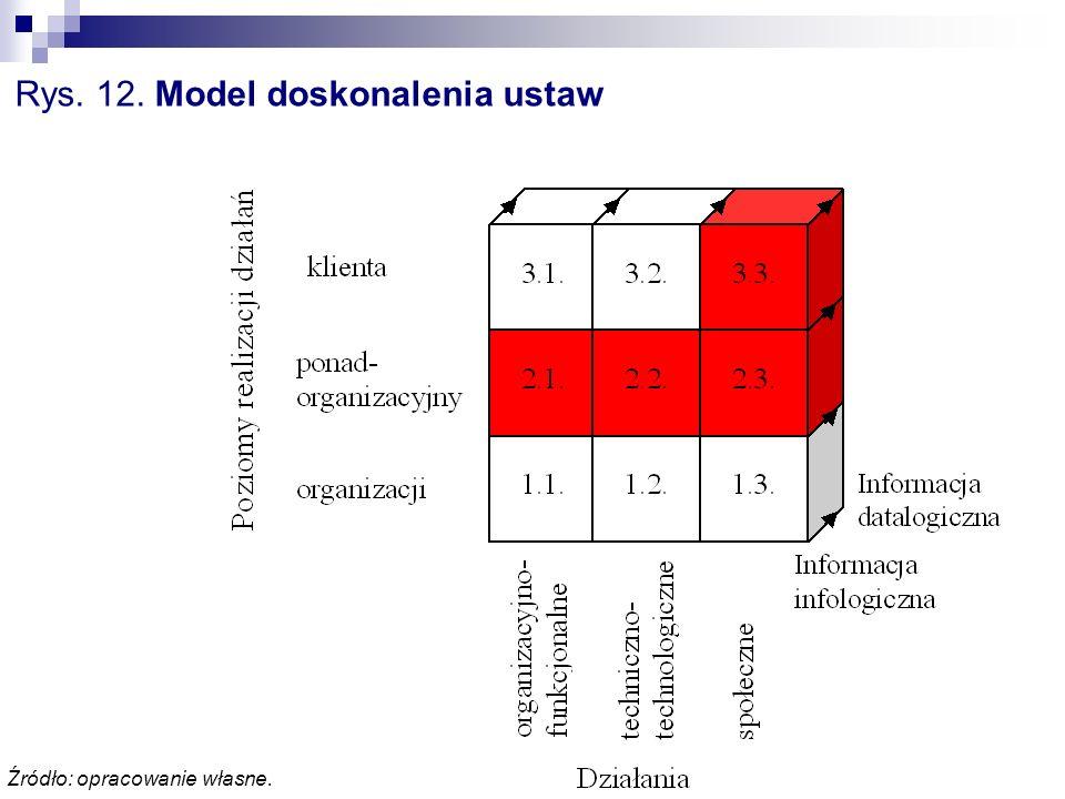 Rys. 12. Model doskonalenia ustaw Źródło: opracowanie własne.