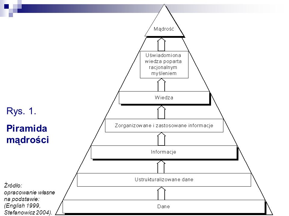 Rys. 1. Piramida mądrości Źródło: opracowanie własne na podstawie: (English 1999, Stefanowicz 2004).