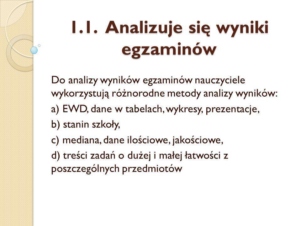 1.1.Analizuje się wyniki egzaminów Nauczyciele wdrażają wnioski z analizy wyników egzaminów.