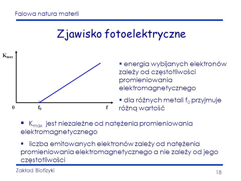 Falowa natura materii Zakład Biofizyki 18 Zjawisko fotoelektryczne energia wybijanych elektronów zależy od częstotliwości promieniowania elektromagnetycznego dla różnych metali f 0 przyjmuje różną wartość f0f0 f0 K max K max jest niezależne od natężenia promieniowania elektromagnetycznego liczba emitowanych elektronów zależy od natężenia promieniowania elektromagnetycznego a nie zależy od jego częstotliwości
