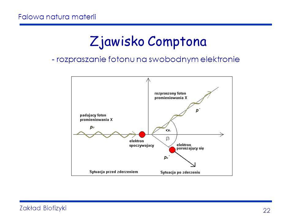 Falowa natura materii Zakład Biofizyki 22 Zjawisko Comptona - rozpraszanie fotonu na swobodnym elektronie