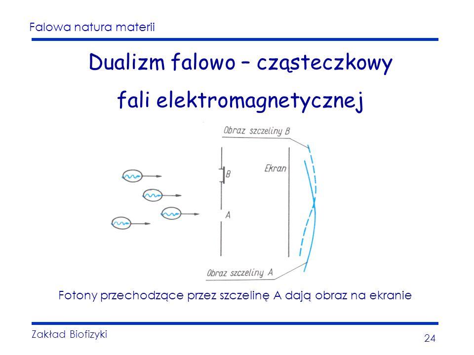 Falowa natura materii Zakład Biofizyki 24 Dualizm falowo – cząsteczkowy fali elektromagnetycznej Fotony przechodzące przez szczelinę A dają obraz na ekranie