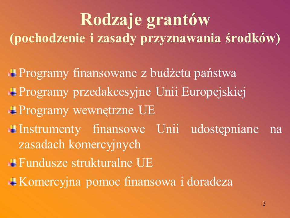 2 Rodzaje grantów (pochodzenie i zasady przyznawania środków) Programy finansowane z budżetu państwa Programy przedakcesyjne Unii Europejskiej Program