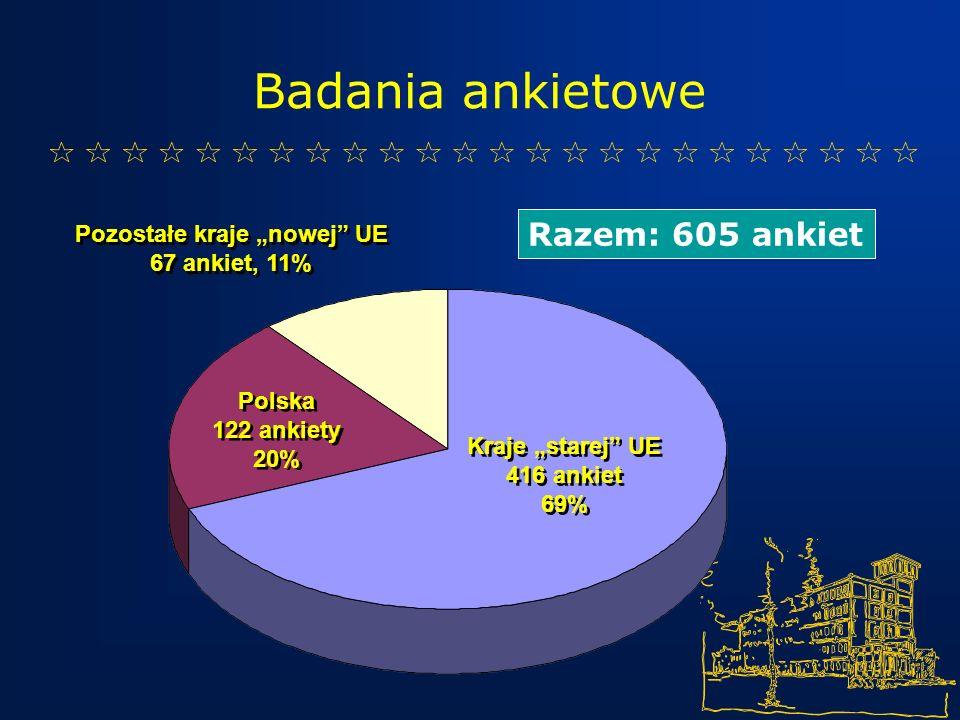 Kraje starej UE 416 ankiet 69% Kraje starej UE 416 ankiet 69% Polska 122 ankiety 20% Polska 122 ankiety 20% Pozostałe kraje nowej UE 67 ankiet, 11% Pozostałe kraje nowej UE 67 ankiet, 11% Razem: 605 ankiet