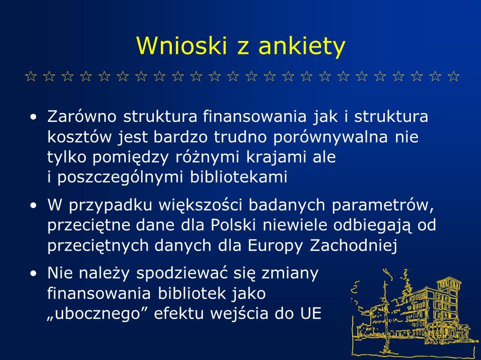 Wnioski z ankiety Zarówno struktura finansowania jak i struktura kosztów jest bardzo trudno porównywalna nie tylko pomiędzy różnymi krajami ale i poszczególnymi bibliotekami W przypadku większości badanych parametrów, przeciętne dane dla Polski niewiele odbiegają od przeciętnych danych dla Europy Zachodniej Nie należy spodziewać się zmiany finansowania bibliotek jako ubocznego efektu wejścia do UE