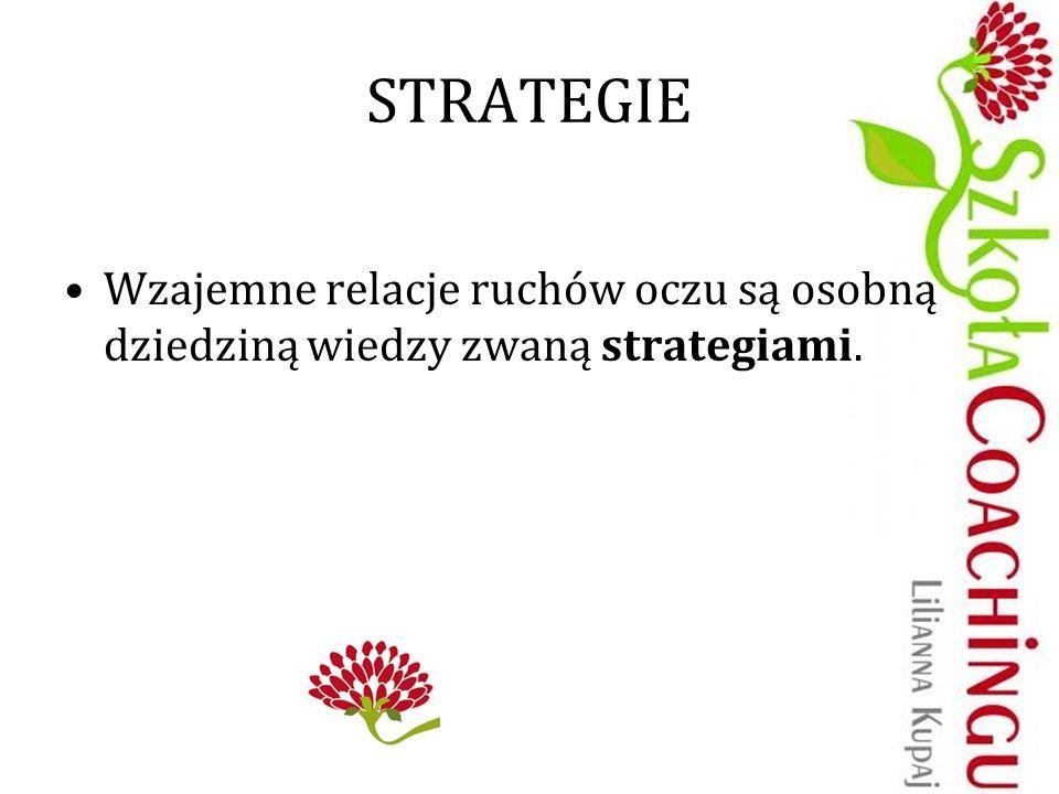 STRATEGIE Wzajemne relacje ruchów oczu są osobną dziedziną wiedzy zwaną strategiami.