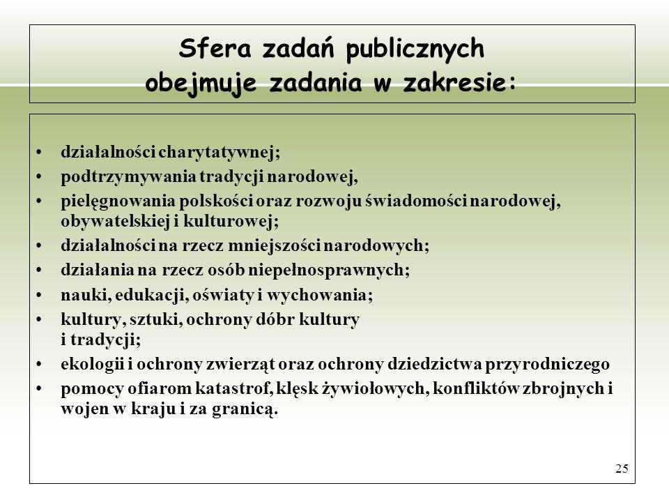 25 Sfera zadań publicznych obejmuje zadania w zakresie: działalności charytatywnej; podtrzymywania tradycji narodowej, pielęgnowania polskości oraz ro
