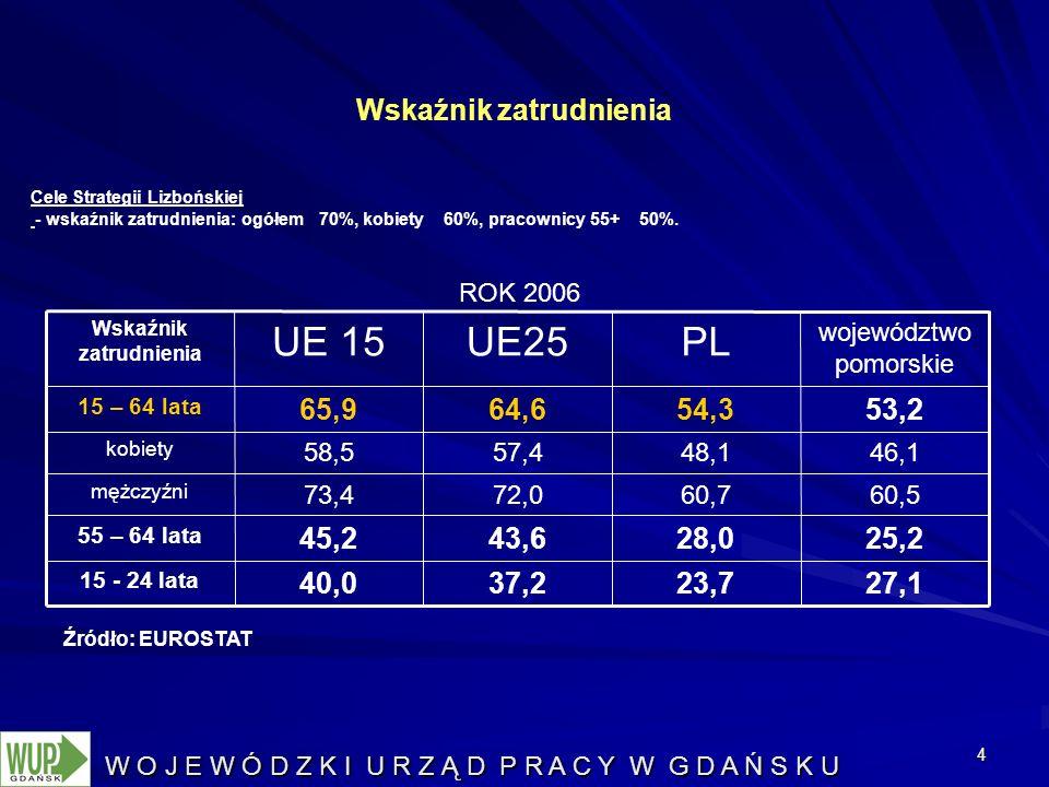 4 ROK 2006 Wskaźnik zatrudnienia Cele Strategii Lizbońskiej - wskaźnik zatrudnienia: ogółem 70%, kobiety 60%, pracownicy 55+ 50%.