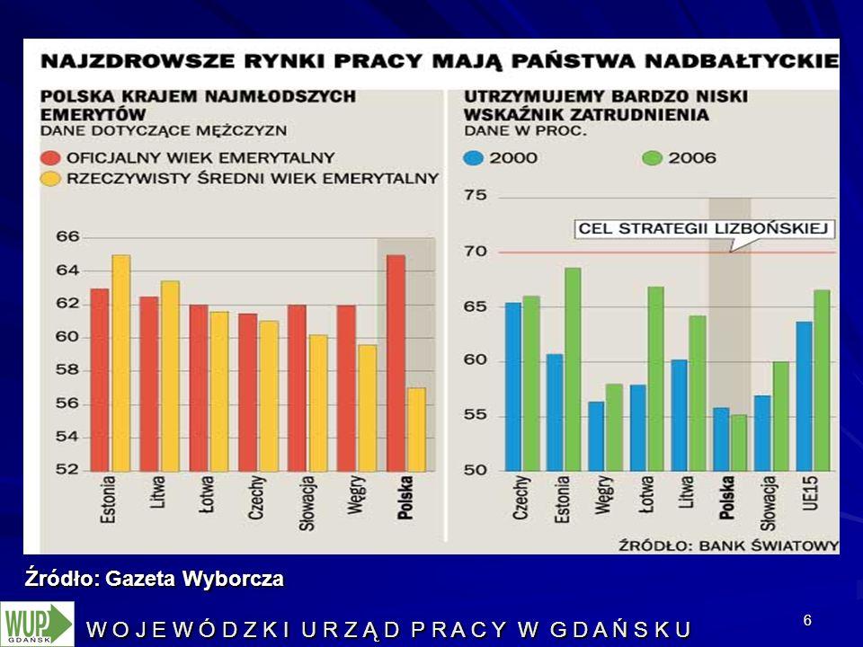 6 Źródło: Gazeta Wyborcza