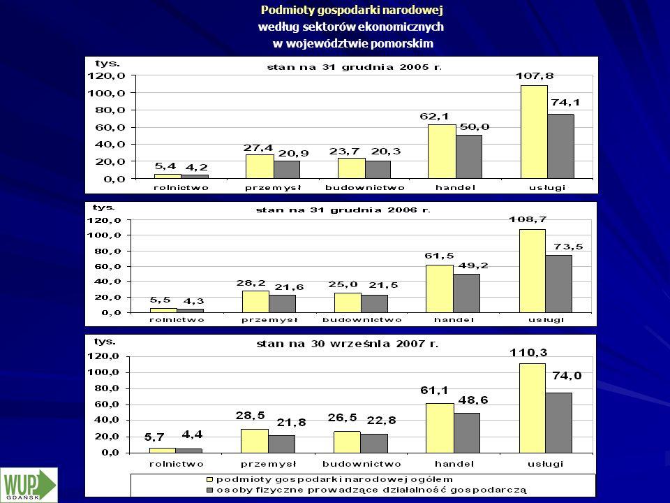 Podmioty gospodarki narodowej według sektorów ekonomicznych w województwie pomorskim