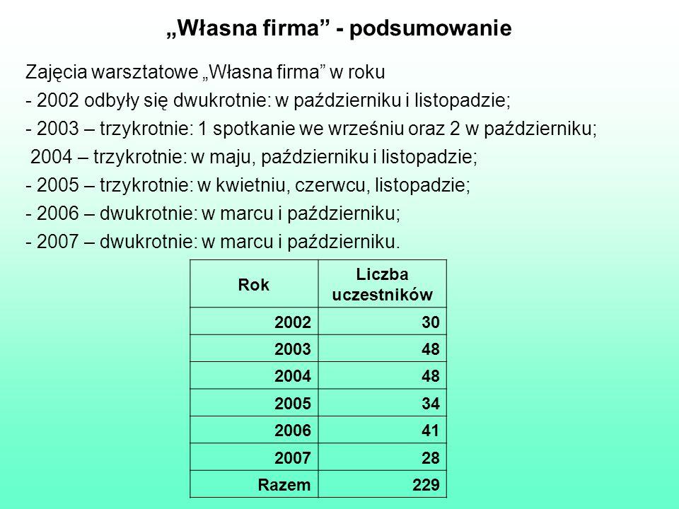 Własna firma - podsumowanie Zajęcia warsztatowe Własna firma w roku - 2002 odbyły się dwukrotnie: w październiku i listopadzie; - 2003 – trzykrotnie: