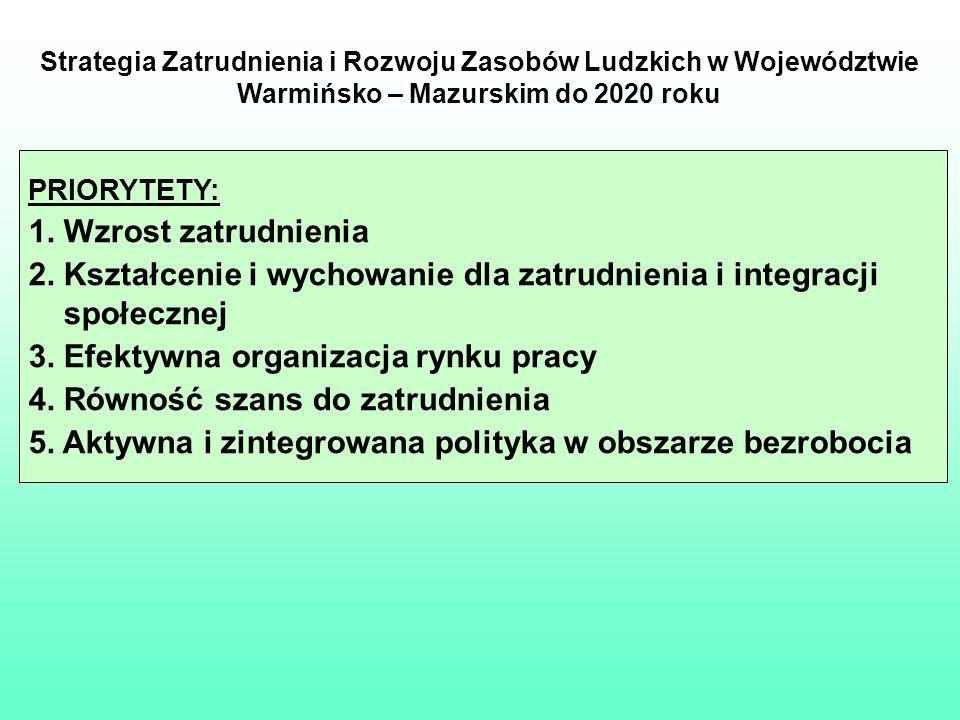 Strategia Zatrudnienia i Rozwoju Zasobów Ludzkich w Województwie Warmińsko – Mazurskim do 2020 roku PRIORYTETY: 1. Wzrost zatrudnienia 2. Kształcenie