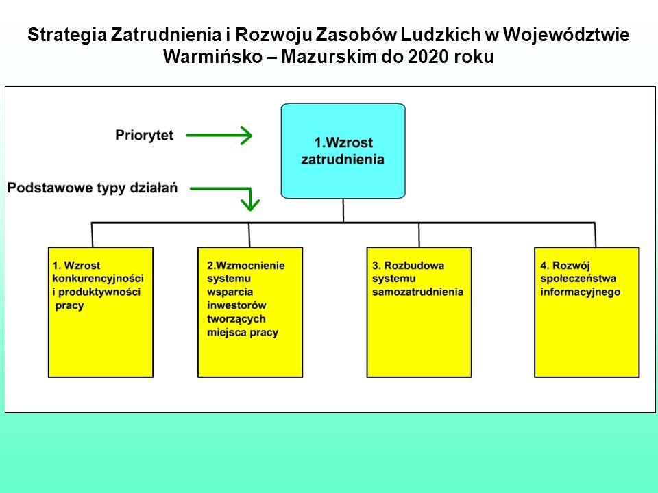 Strategia Zatrudnienia i Rozwoju Zasobów Ludzkich w Województwie Warmińsko – Mazurskim do 2020 roku