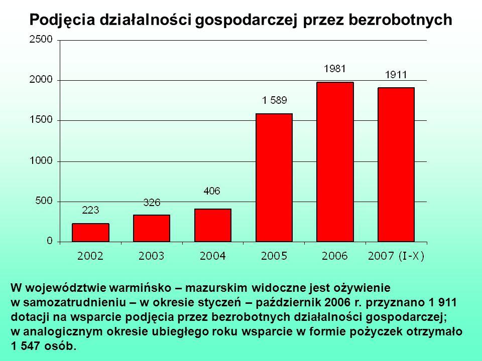 Podjęcia działalności gospodarczej przez bezrobotnych W województwie warmińsko – mazurskim widoczne jest ożywienie w samozatrudnieniu – w okresie styc