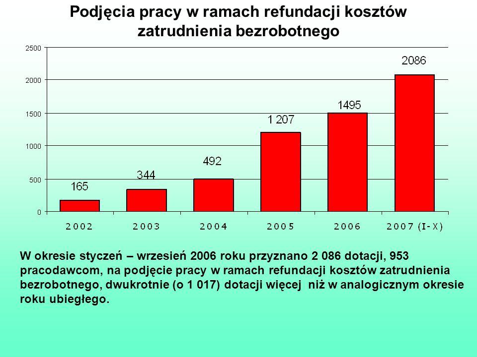 Podjęcia pracy w ramach refundacji kosztów zatrudnienia bezrobotnego W okresie styczeń – wrzesień 2006 roku przyznano 2 086 dotacji, 953 pracodawcom,