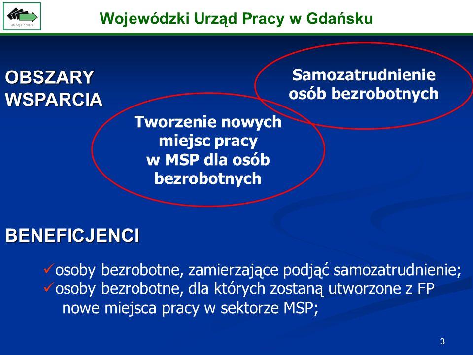 3 OBSZARY WSPARCIA Samozatrudnienie osób bezrobotnych BENEFICJENCI osoby bezrobotne, zamierzające podjąć samozatrudnienie; osoby bezrobotne, dla których zostaną utworzone z FP nowe miejsca pracy w sektorze MSP; Tworzenie nowych miejsc pracy w MSP dla osób bezrobotnych Wojewódzki Urząd Pracy w Gdańsku