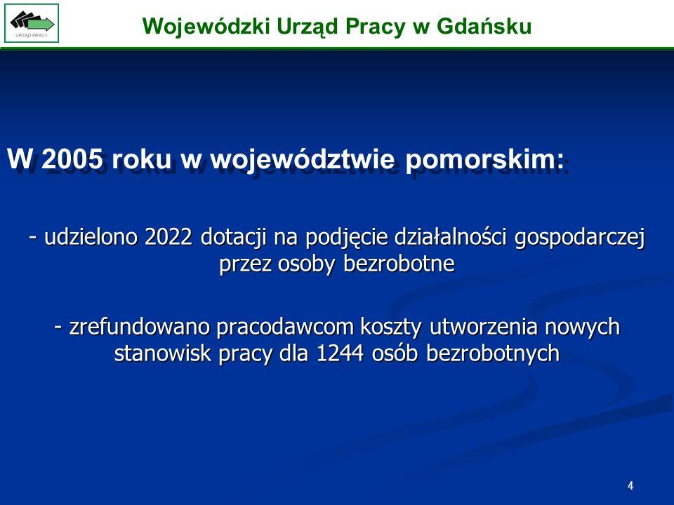 4 - udzielono 2022 dotacji na podjęcie działalności gospodarczej przez osoby bezrobotne - zrefundowano pracodawcom koszty utworzenia nowych stanowisk pracy dla 1244 osób bezrobotnych W 2005 roku w województwie pomorskim: