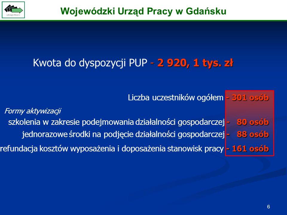 6 -2 920, 1 tys. zł Kwota do dyspozycji PUP - 2 920, 1 tys.