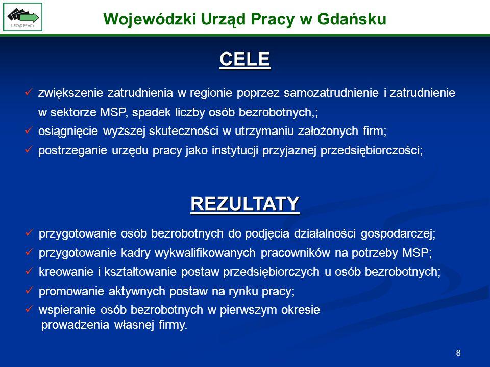 8 zwiększenie zatrudnienia w regionie poprzez samozatrudnienie i zatrudnienie w sektorze MSP, spadek liczby osób bezrobotnych,; osiągnięcie wyższej skuteczności w utrzymaniu założonych firm; postrzeganie urzędu pracy jako instytucji przyjaznej przedsiębiorczości; CELE Wojewódzki Urząd Pracy w Gdańsku REZULTATY przygotowanie osób bezrobotnych do podjęcia działalności gospodarczej; przygotowanie kadry wykwalifikowanych pracowników na potrzeby MSP; kreowanie i kształtowanie postaw przedsiębiorczych u osób bezrobotnych; promowanie aktywnych postaw na rynku pracy; wspieranie osób bezrobotnych w pierwszym okresie prowadzenia własnej firmy.