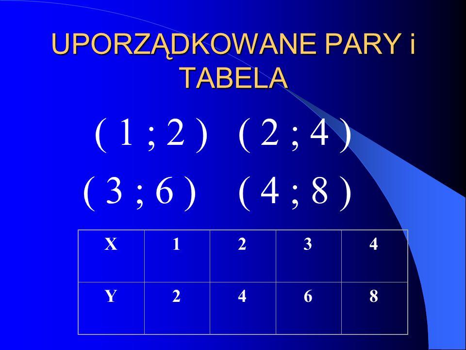 UPORZĄDKOWANE PARY i TABELA ( 1 ; 2 ) ( 3 ; 6 )( 4 ; 8 ) ( 2 ; 4 ) X1234 Y2468