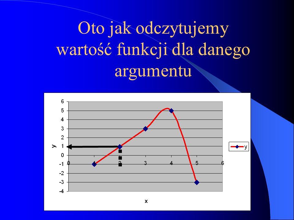 1837r. Matematyk niemiecki Peter Dirichlet sformułował definicję funkcji jako przyporządkowania