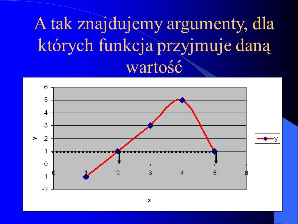 Dzisiaj pojęcie funkcji jest jednym z najważniejszych pojęć Matematyki!