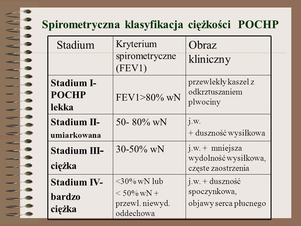 Spirometryczna klasyfikacja ciężkości POCHP j.w.