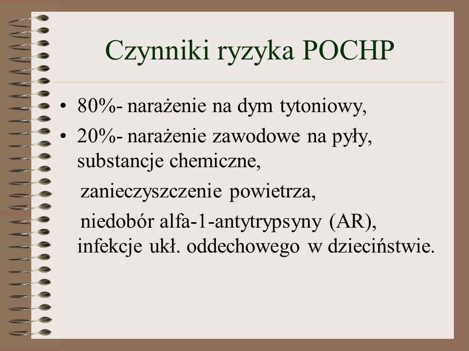 Czynniki ryzyka POCHP 80%- narażenie na dym tytoniowy, 20%- narażenie zawodowe na pyły, substancje chemiczne, zanieczyszczenie powietrza, niedobór alfa-1-antytrypsyny (AR), infekcje ukł.