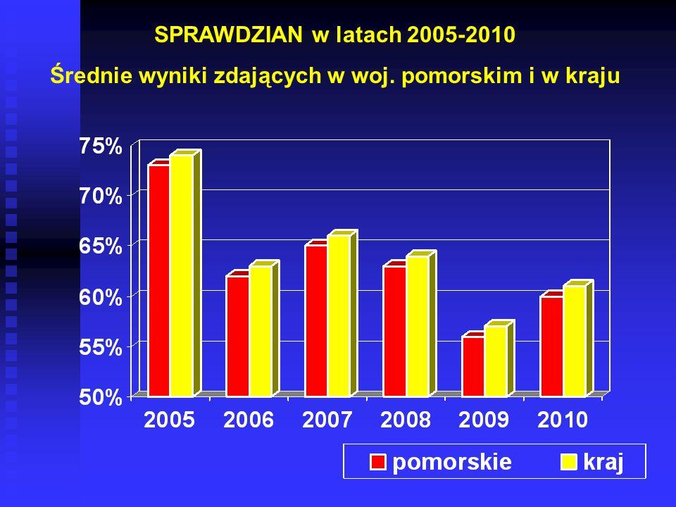 SPRAWDZIAN w latach 2005-2010 Średnie wyniki zdających w woj. pomorskim i w kraju