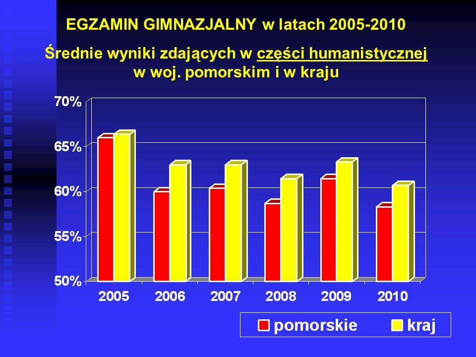 EGZAMIN GIMNAZJALNY w latach 2005-2010 Średnie wyniki zdających w części humanistycznej w woj.