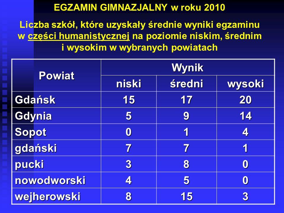EGZAMIN GIMNAZJALNY w roku 2010 Liczba szkół, które uzyskały średnie wyniki egzaminu w części humanistycznej na poziomie niskim, średnim i wysokim w w