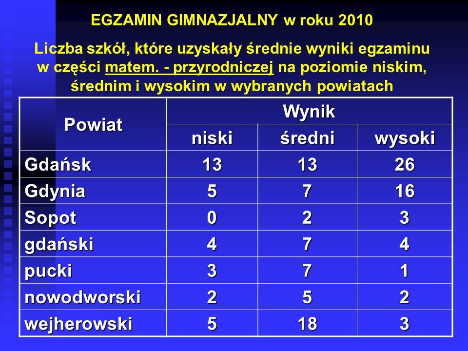 EGZAMIN GIMNAZJALNY w roku 2010 Liczba szkół, które uzyskały średnie wyniki egzaminu w części matem.