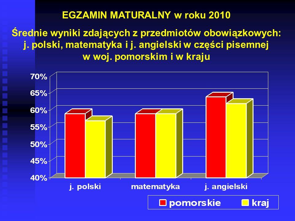 EGZAMIN MATURALNY w roku 2010 Średnie wyniki zdających z przedmiotów obowiązkowych: j. polski, matematyka i j. angielski w części pisemnej w woj. pomo