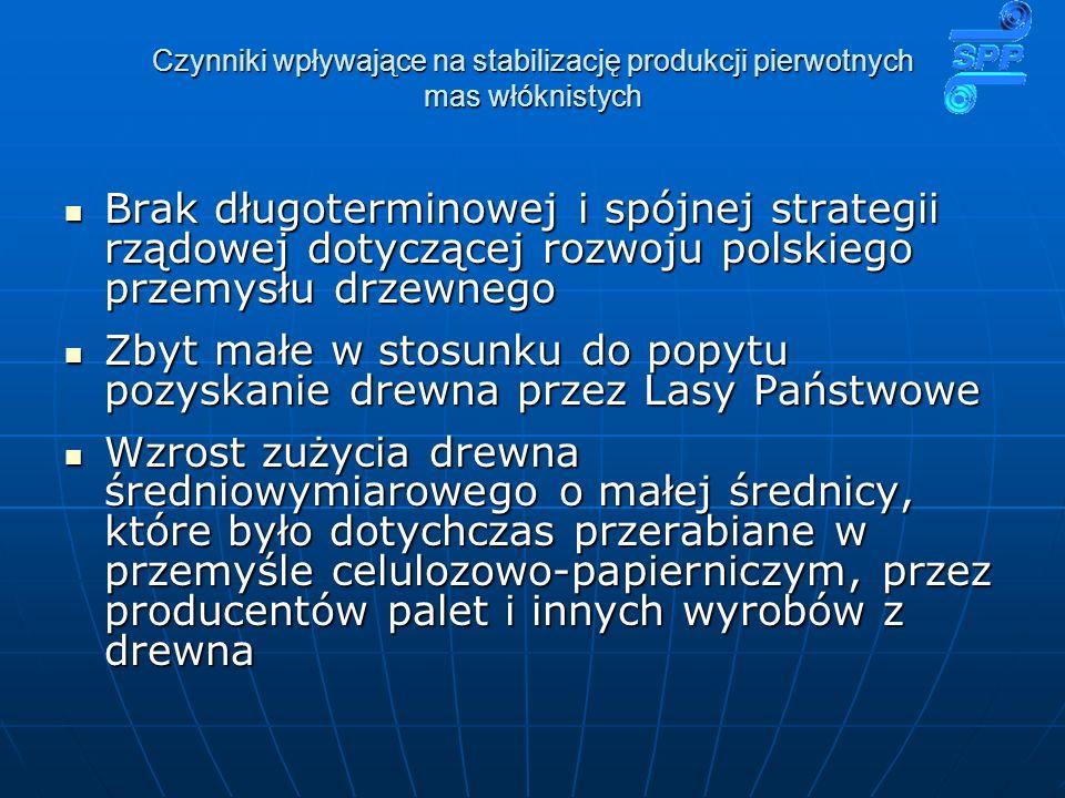Czynniki wpływające na stabilizację produkcji pierwotnych mas włóknistych Brak długoterminowej i spójnej strategii rządowej dotyczącej rozwoju polskiego przemysłu drzewnego Brak długoterminowej i spójnej strategii rządowej dotyczącej rozwoju polskiego przemysłu drzewnego Zbyt małe w stosunku do popytu pozyskanie drewna przez Lasy Państwowe Zbyt małe w stosunku do popytu pozyskanie drewna przez Lasy Państwowe Wzrost zużycia drewna średniowymiarowego o małej średnicy, które było dotychczas przerabiane w przemyśle celulozowo-papierniczym, przez producentów palet i innych wyrobów z drewna Wzrost zużycia drewna średniowymiarowego o małej średnicy, które było dotychczas przerabiane w przemyśle celulozowo-papierniczym, przez producentów palet i innych wyrobów z drewna