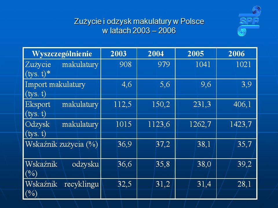 Zużycie i odzysk makulatury w Polsce w latach 2003 – 2006