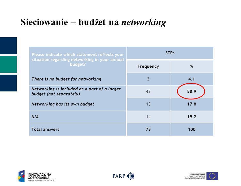 Sieciowanie – budżet na networking
