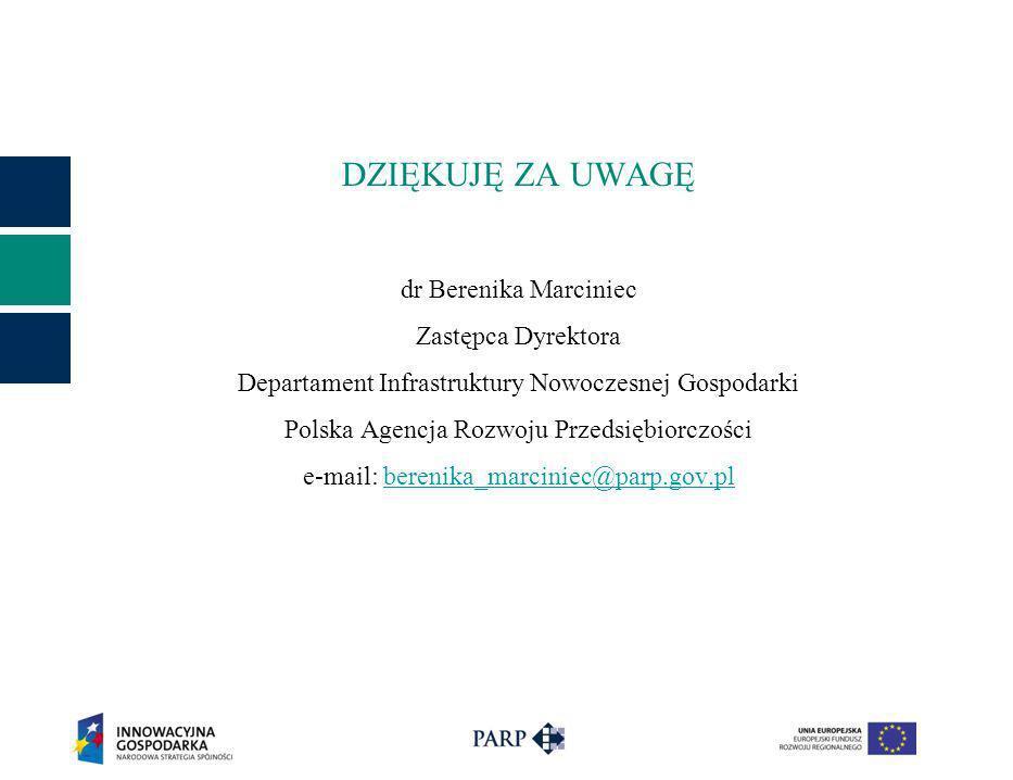 DZIĘKUJĘ ZA UWAGĘ dr Berenika Marciniec Zastępca Dyrektora Departament Infrastruktury Nowoczesnej Gospodarki Polska Agencja Rozwoju Przedsiębiorczości
