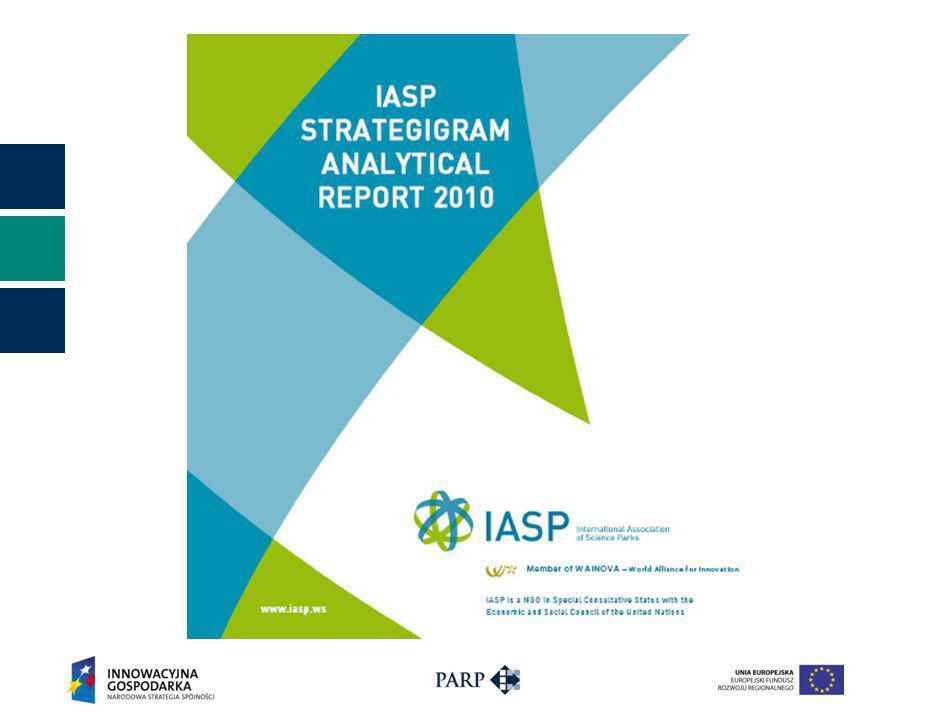 IASP STRATEGIGRAM Analytical Report 2010 Szczegóły pomiaru: 275 parków w IASP: wyłącznie dla pełnych członków IASP funkcjonujące i w fazie tworzenia udział wzięły 73 parki z czego 56 ukończyło pomiar parki z 29 krajów z czego 56% z Europy