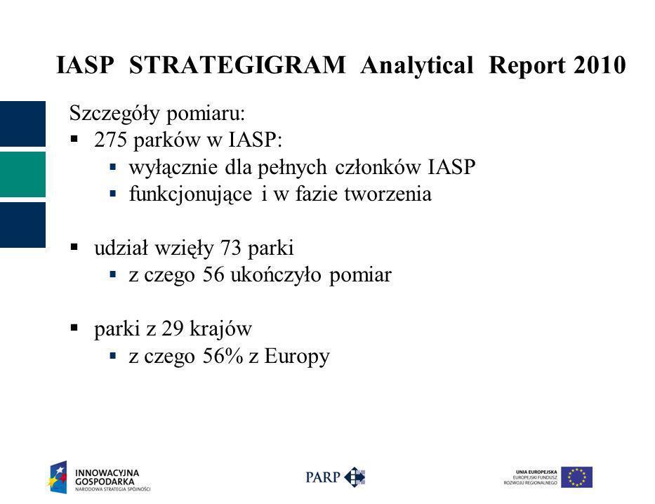 IASP STRATEGIGRAM Analytical Report 2010 Szczegóły pomiaru: 275 parków w IASP: wyłącznie dla pełnych członków IASP funkcjonujące i w fazie tworzenia u