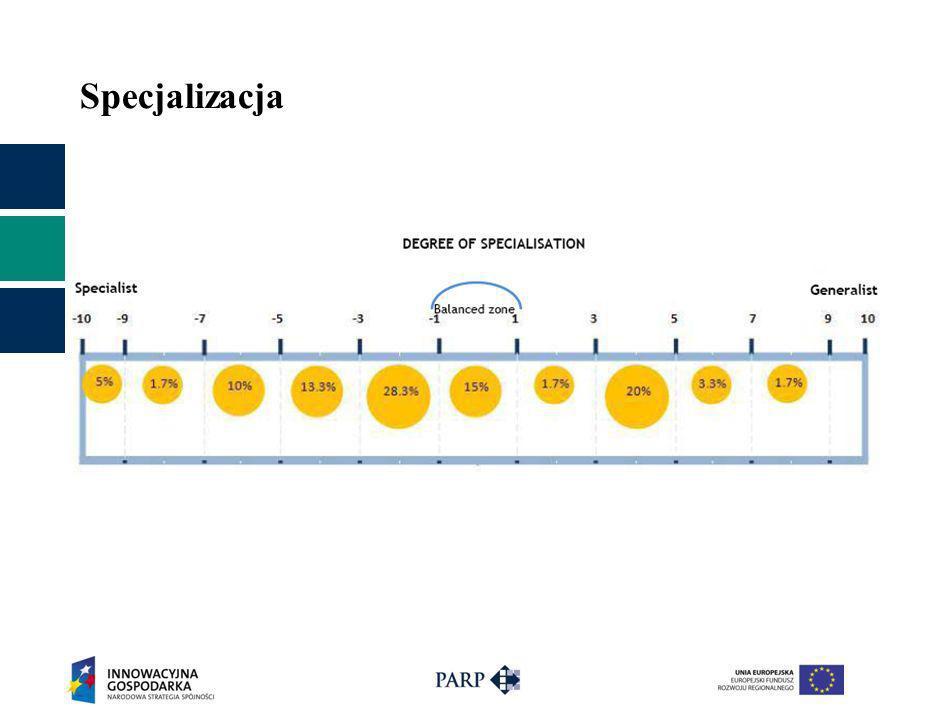 DZIĘKUJĘ ZA UWAGĘ dr Berenika Marciniec Zastępca Dyrektora Departament Infrastruktury Nowoczesnej Gospodarki Polska Agencja Rozwoju Przedsiębiorczości e-mail: berenika_marciniec@parp.gov.plberenika_marciniec@parp.gov.pl