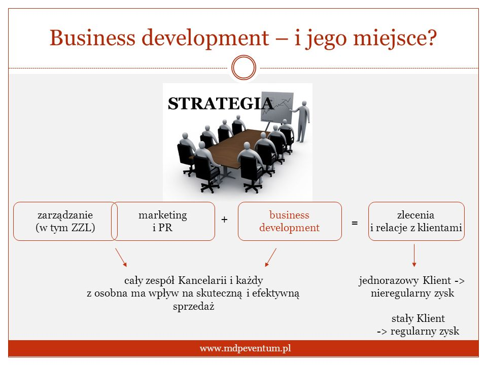 Business development – i jego miejsce? www.mdpeventum.pl marketing i PR business development zlecenia i relacje z klientami + = cały zespół Kancelarii