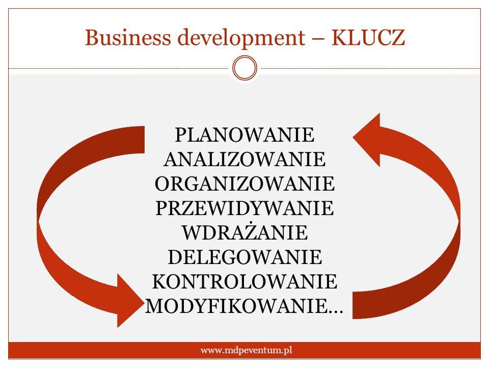 Business development – KLUCZ www.mdpeventum.pl PLANOWANIE ANALIZOWANIE ORGANIZOWANIE PRZEWIDYWANIE WDRAŻANIE DELEGOWANIE KONTROLOWANIE MODYFIKOWANIE…