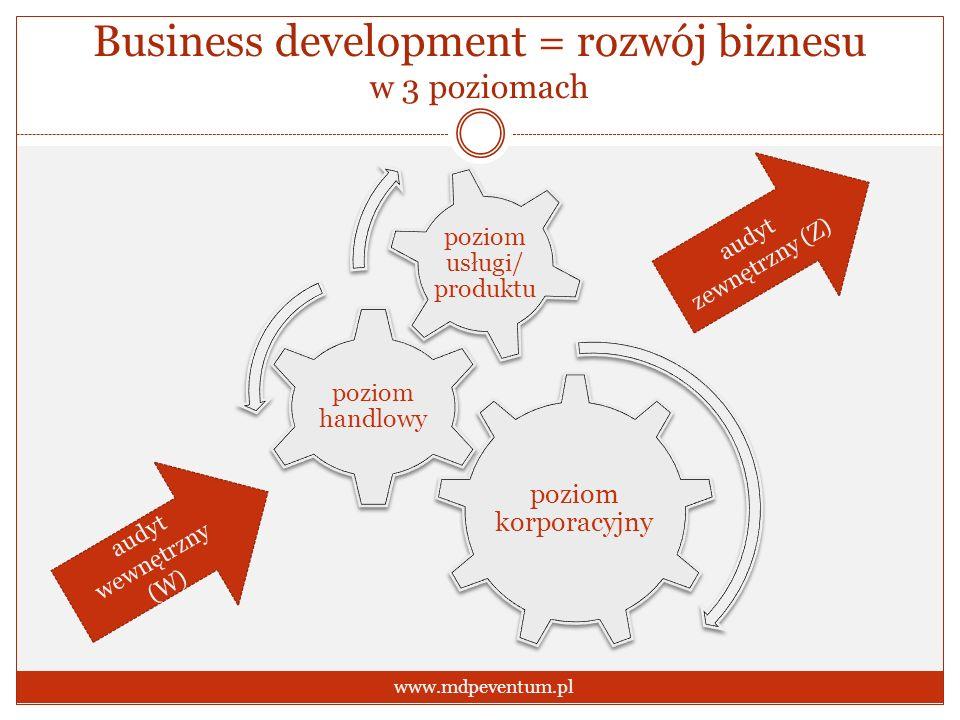 Business development = rozwój biznesu w 3 poziomach www.mdpeventum.pl poziom korporacyjny poziom handlowy poziom usługi/ produktu audyt wewnętrzny (W)